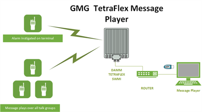 GMG TetraFlex Message Player