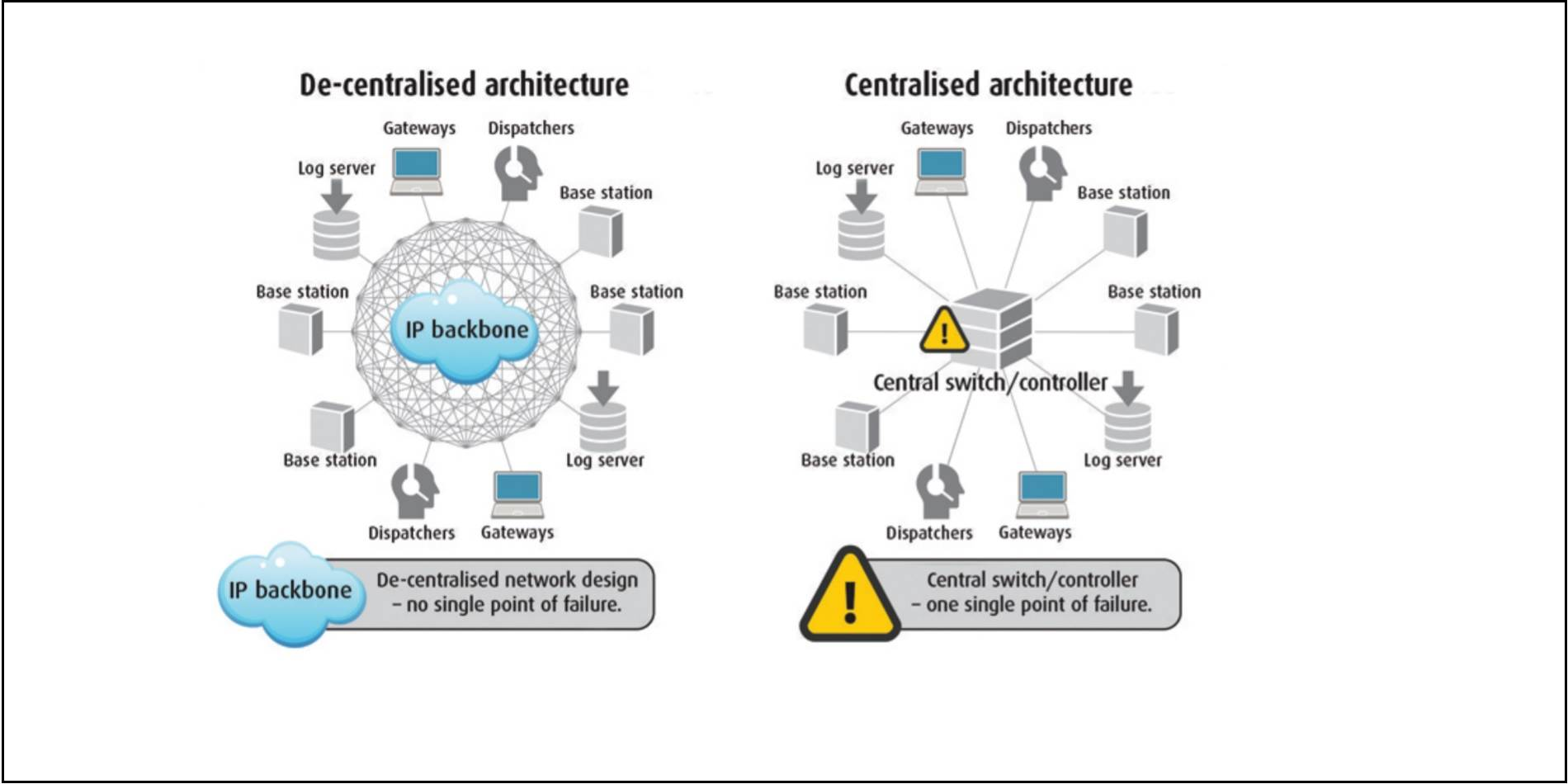 Benefits Of A Decentralized Architecture System From Damm